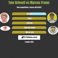 Tom Grivosti vs Marcus Fraser h2h player stats