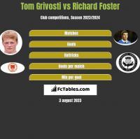 Tom Grivosti vs Richard Foster h2h player stats
