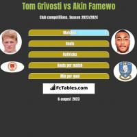 Tom Grivosti vs Akin Famewo h2h player stats