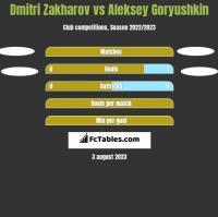 Dmitri Zakharov vs Aleksey Goryushkin h2h player stats