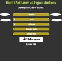 Dmitri Zakharov vs Evgeni Andreev h2h player stats