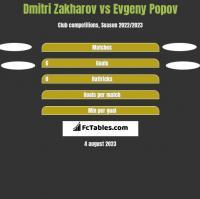 Dmitri Zakharov vs Evgeny Popov h2h player stats