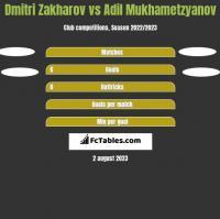 Dmitri Zakharov vs Adil Mukhametzyanov h2h player stats