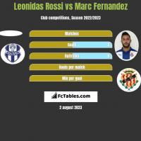 Leonidas Rossi vs Marc Fernandez h2h player stats