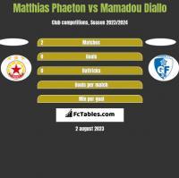 Matthias Phaeton vs Mamadou Diallo h2h player stats
