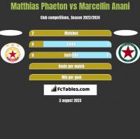 Matthias Phaeton vs Marcellin Anani h2h player stats