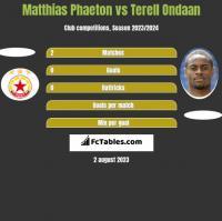 Matthias Phaeton vs Terell Ondaan h2h player stats