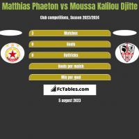 Matthias Phaeton vs Moussa Kalilou Djitte h2h player stats