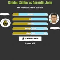Kalidou Sidibe vs Corentin Jean h2h player stats
