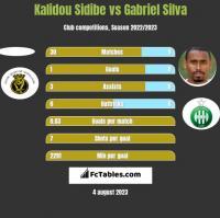 Kalidou Sidibe vs Gabriel Silva h2h player stats