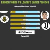 Kalidou Sidibe vs Leandro Daniel Paredes h2h player stats