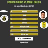 Kalidou Sidibe vs Manu Garcia h2h player stats