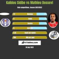 Kalidou Sidibe vs Mathieu Dossevi h2h player stats