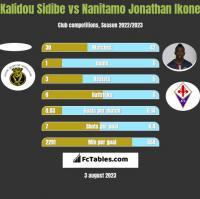 Kalidou Sidibe vs Nanitamo Jonathan Ikone h2h player stats