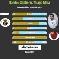 Kalidou Sidibe vs Thiago Maia h2h player stats