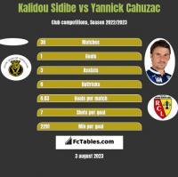 Kalidou Sidibe vs Yannick Cahuzac h2h player stats