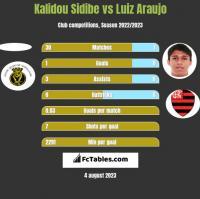 Kalidou Sidibe vs Luiz Araujo h2h player stats