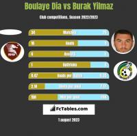 Boulaye Dia vs Burak Yilmaz h2h player stats