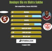 Boulaye Dia vs Diafra Sakho h2h player stats