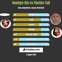 Boulaye Dia vs Flavien Tait h2h player stats