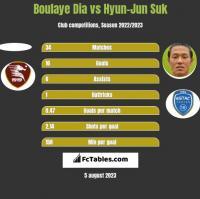 Boulaye Dia vs Hyun-Jun Suk h2h player stats