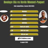 Boulaye Dia vs Kevin Monnet-Paquet h2h player stats