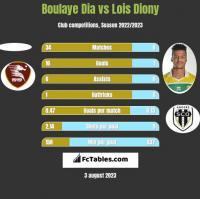 Boulaye Dia vs Lois Diony h2h player stats