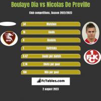 Boulaye Dia vs Nicolas De Preville h2h player stats