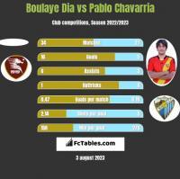 Boulaye Dia vs Pablo Chavarria h2h player stats