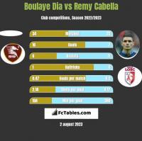 Boulaye Dia vs Remy Cabella h2h player stats