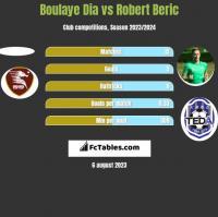 Boulaye Dia vs Robert Beric h2h player stats