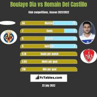 Boulaye Dia vs Romain Del Castillo h2h player stats