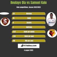 Boulaye Dia vs Samuel Kalu h2h player stats