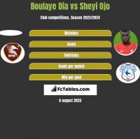 Boulaye Dia vs Sheyi Ojo h2h player stats