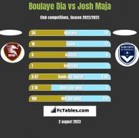 Boulaye Dia vs Josh Maja h2h player stats