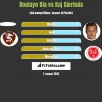 Boulaye Dia vs Kaj Sierhuis h2h player stats