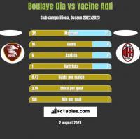 Boulaye Dia vs Yacine Adli h2h player stats