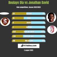 Boulaye Dia vs Jonathan David h2h player stats