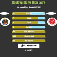 Boulaye Dia vs Dion Lopy h2h player stats