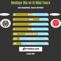 Boulaye Dia vs El Bilal Toure h2h player stats