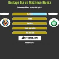 Boulaye Dia vs Maxence Rivera h2h player stats