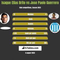 Isaque Elias Brito vs Jose Paolo Guerrero h2h player stats