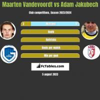 Maarten Vandevoordt vs Adam Jakubech h2h player stats