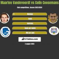 Maarten Vandevoordt vs Colin Coosemans h2h player stats