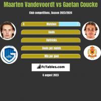 Maarten Vandevoordt vs Gaetan Coucke h2h player stats