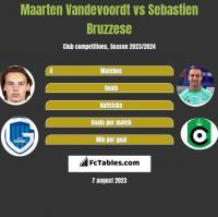 Maarten Vandevoordt vs Sebastien Bruzzese h2h player stats