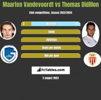 Maarten Vandevoordt vs Thomas Didillon h2h player stats