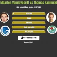 Maarten Vandevoordt vs Thomas Kaminski h2h player stats
