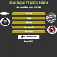Jose Cobian vs Alexis Conelo h2h player stats