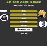 Jose Cobian vs Angel Sepulveda h2h player stats